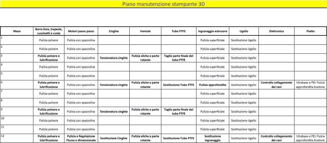 Manutenzione della stampante 3D